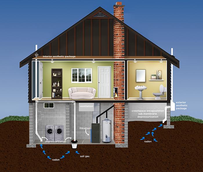 Radon Mitigation Diagram